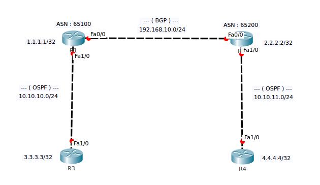 CARA Menghubungkan OSPF dengan BGP sederhana (Cisco Packet Tracert)