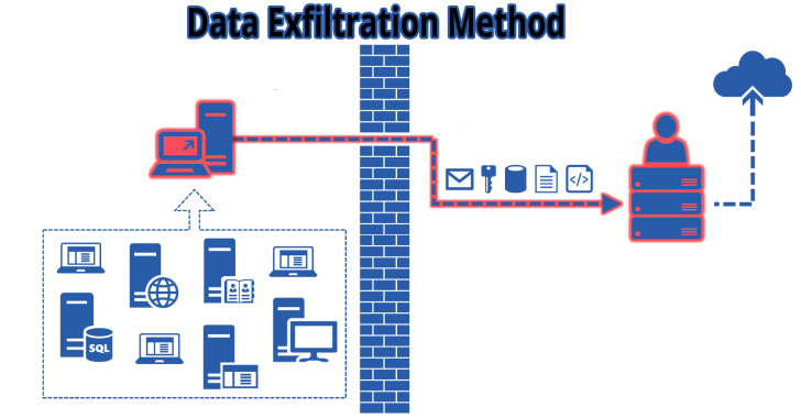Lollipopz : Data Exfiltration Utility For Testing Detection Capabilities