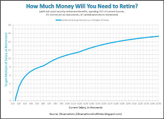 Retirement savings needed on retirement date with full Social Security benefits