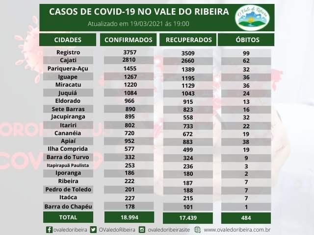 Vale do Ribeira soma 18.994  casos positivos, 17.439 recuperados e 484 mortes do Coronavírus - Covid-19