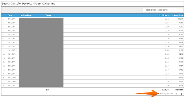 データポータルでSearch Consoleのデータをエクスポートする際の注意点_04