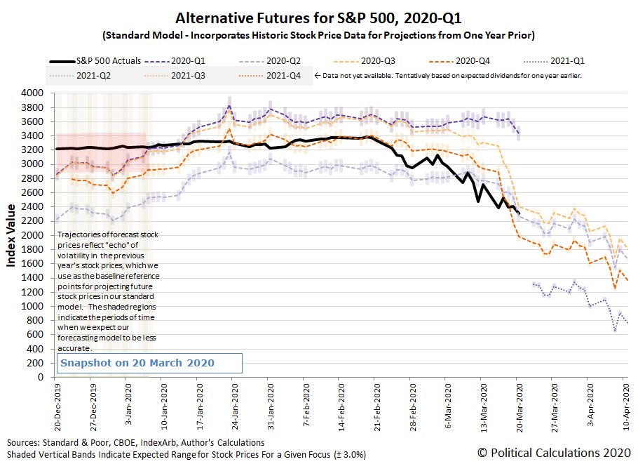 Alternative Futures - S&P 500 - 2020Q1 - Standard Model - Snapshot on 20 Mar 2020