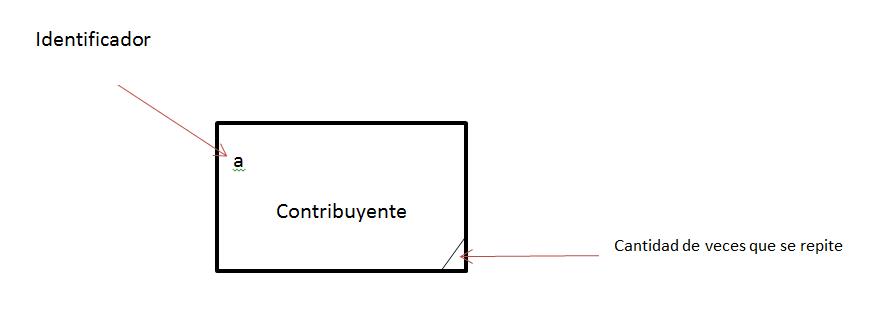 Diagrama de Flujo de Datos(DFD)