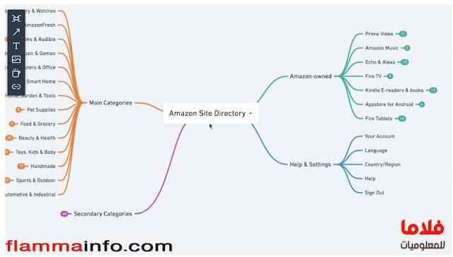 التسويق الالكترونى عن طريق الشات بوت (Chatbot) (دليل مهم للمبتدئين 2020)