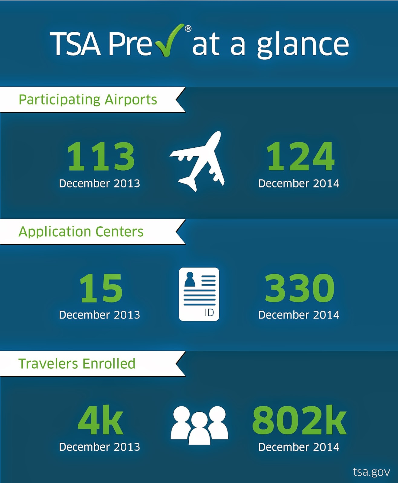 TSA Precheck infographic (Numbers coincide with info in post).