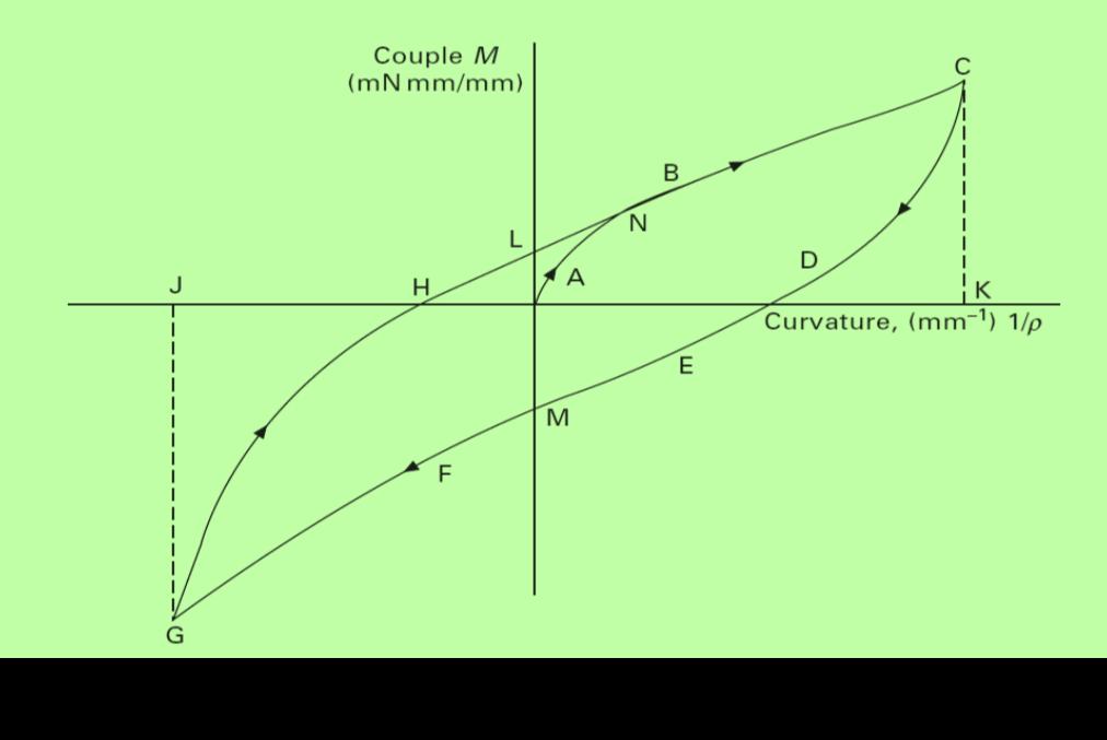 Fabric Bending Properties: Hysteresis