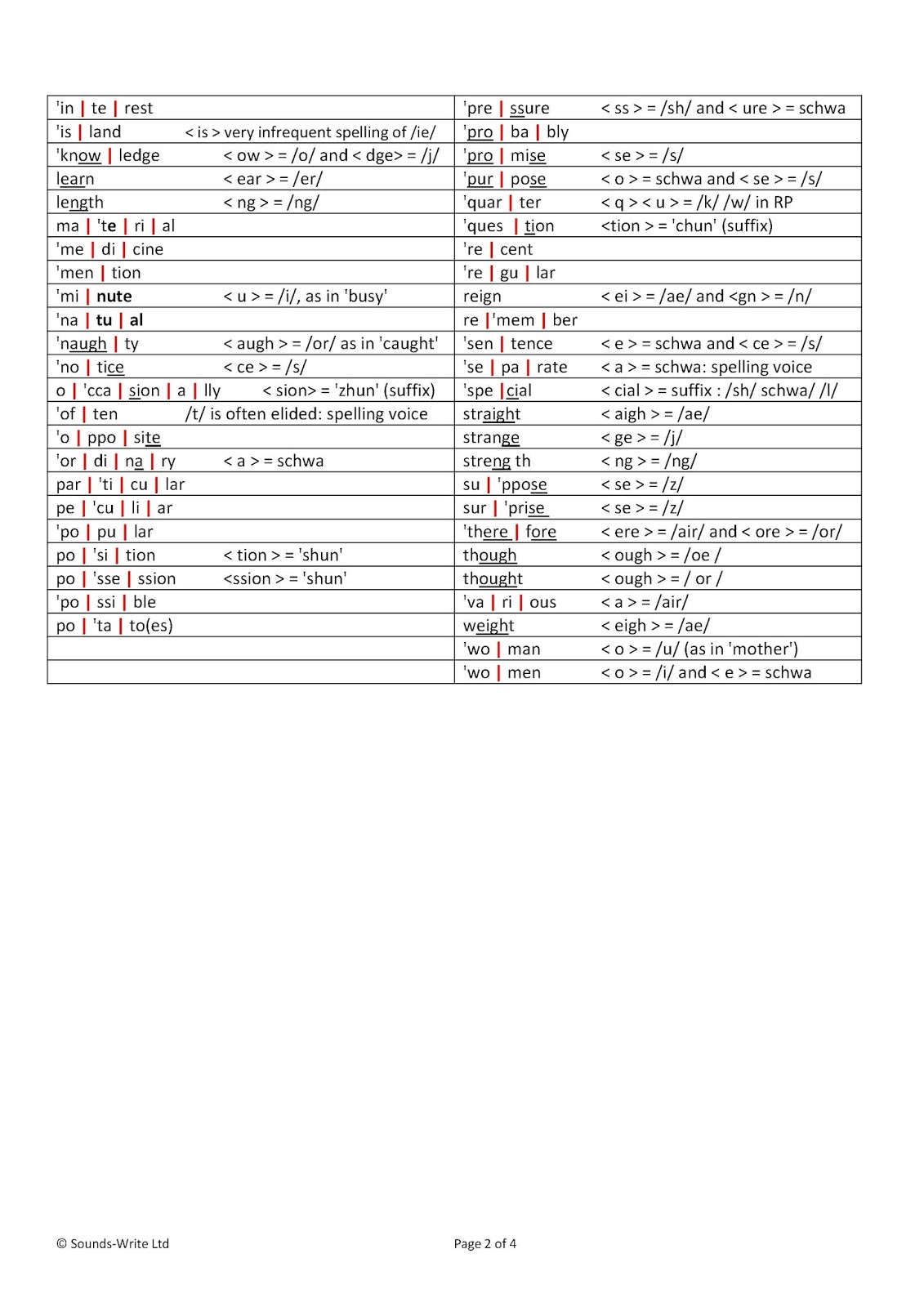 Statutory Spelling lists syllabified – The Literacy Blog