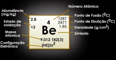 Berílio (Be)
