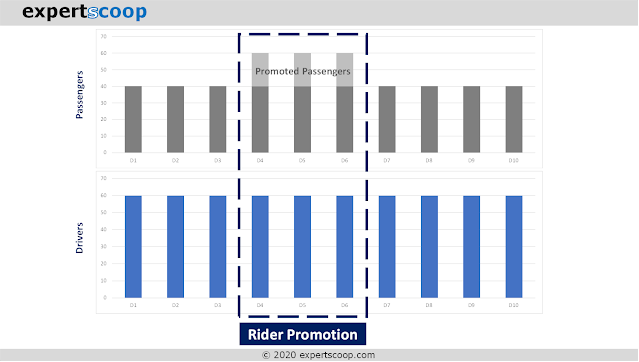 Demand-side Promotion: Passengers Given Promotion to Increase Existing Driver Utilization