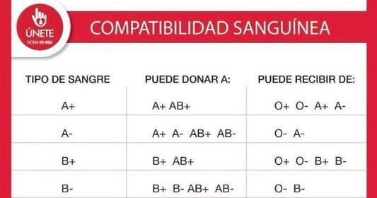 tipos de sangre compatibles