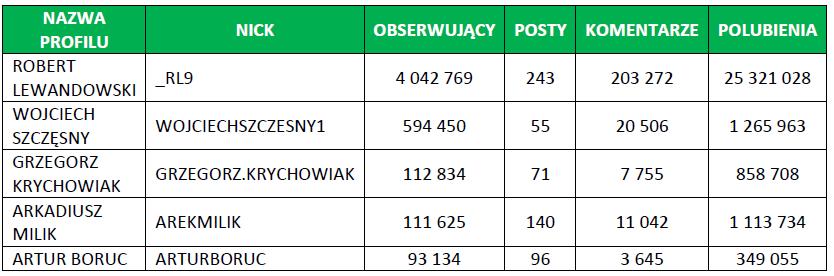 Największe polskie profile sportowe na Instagramie w 2015 r. - źródło: NapoleonCat