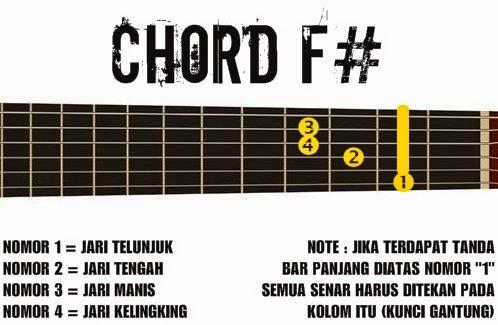 Kunci Gitar Peterpan Pdf