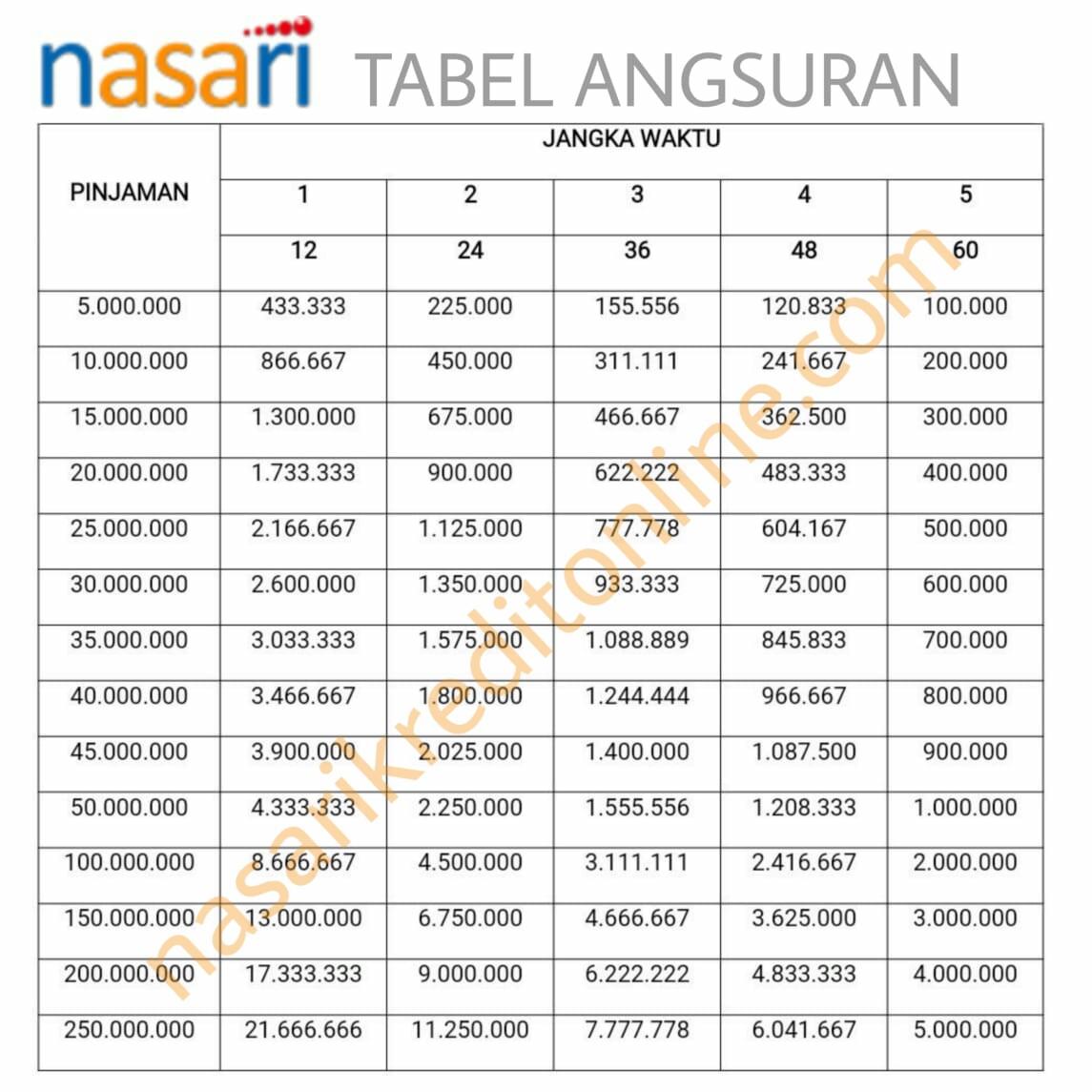 Ksp Nasari Pinjaman Online Tabel Angsuran