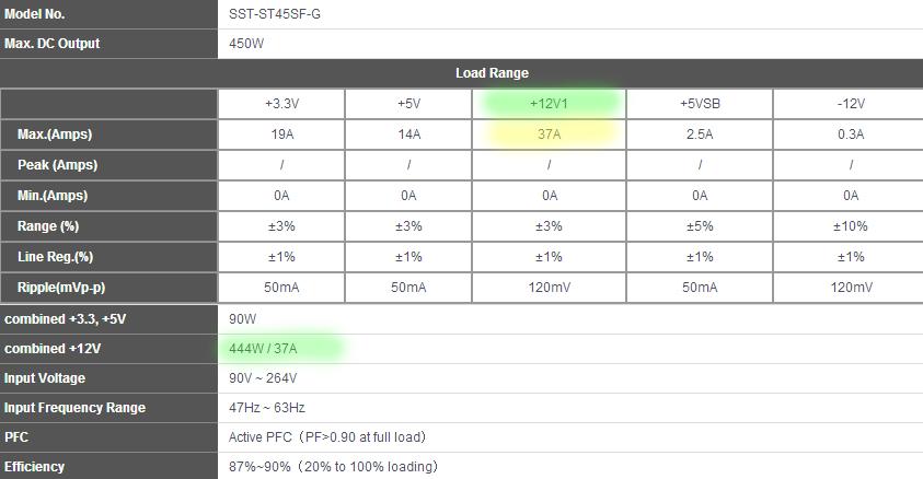 Características de la PSU SilverStone ST45SF-G 450W