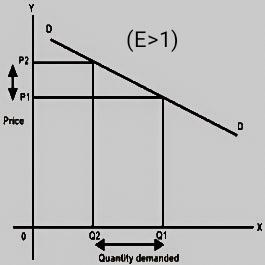 Types Of Elasticity Of Demand Price Elasticity Income Elasticity Cross Elasticity Advertising Elasticity Sciencebyalok Com