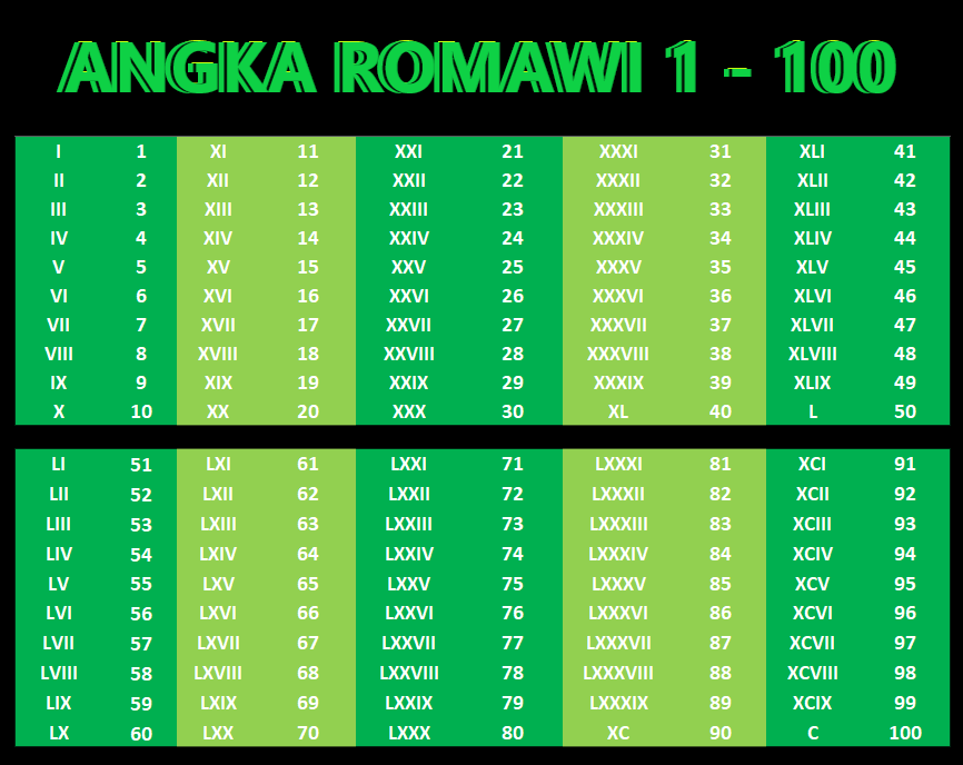 Tabel Angka Romawi 1 Sampai 1000