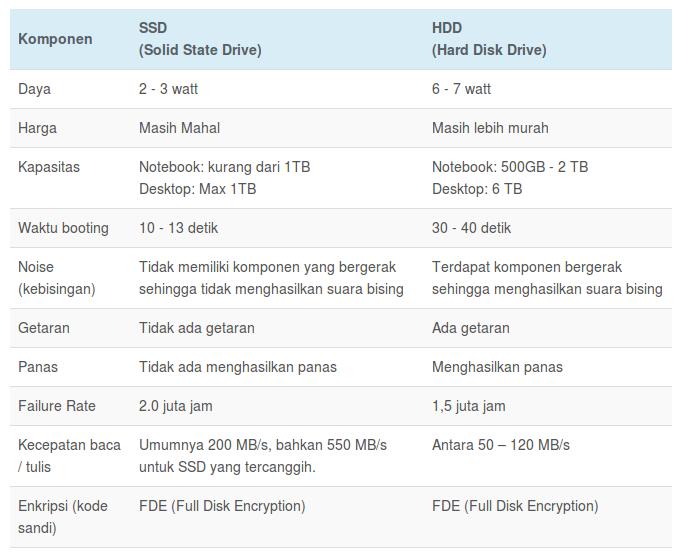 Perbedaan Hardisk dan SSD
