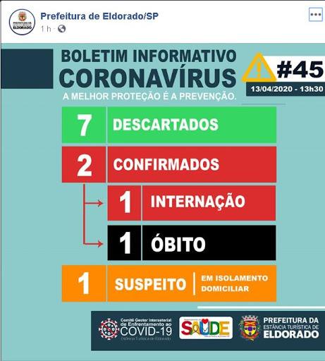 Vale do Ribeira contabiliza 26 casos confirmados positivos de Coronavírus - Covid-19  e 01 óbito