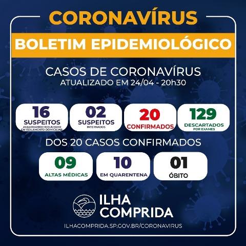 Ilha Comprida soma 20 casos confirmados de Coronavírus e 18 suspeitos