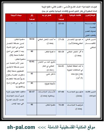 المادة المطلوبة لمبحث الدراسات الاجتماعية للصف التاسع (الفترة الرابعة) الفصل الثاني