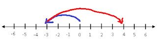 proses penjumlahan yang ditunjukkan oleh garis bilangan
