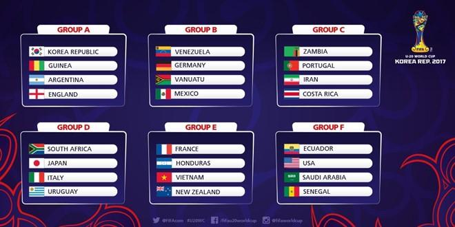 Kết quả bốc thăm U20 World Cup