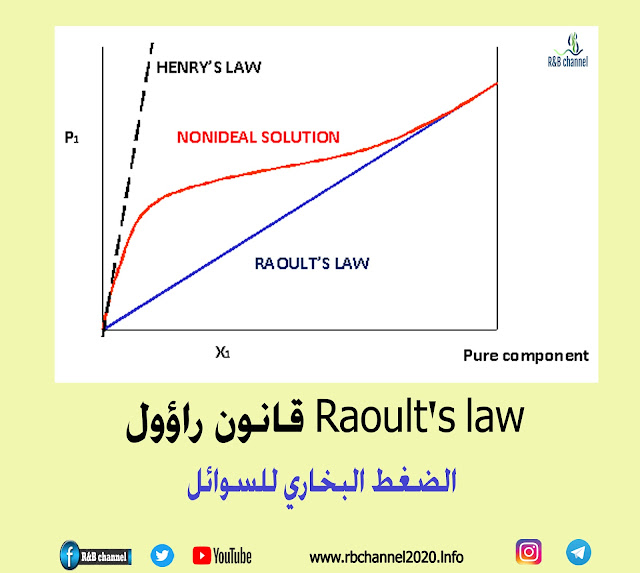 قانون راؤول Raoult's law