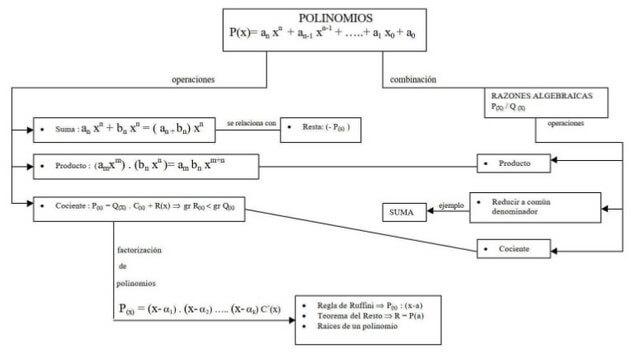 Mapa conceptual de Polinomios