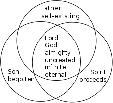 venn diagram of trinity based on athanasian creed