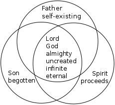 Venn diagram of Trinity based on Athanasian Creed