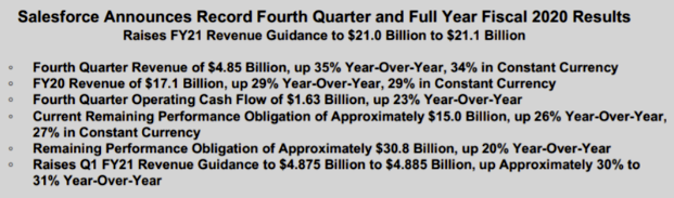 Salesforce Record Q4 & FY Financial Results
