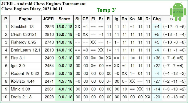 JCER chess engines for Android - Page 4 2021.06.11.AndroidChessEngines%2BTourn