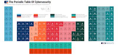 La Taula Periòdica de Ciberseguretat 'Start-up'