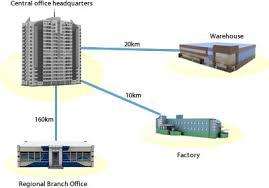 man: metropolian area network