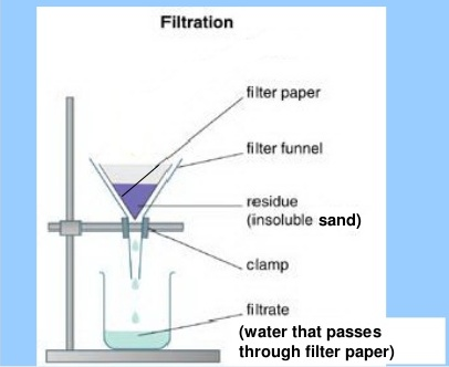 Lesson Plan Of Separation Of Insoluble Solids From Water General