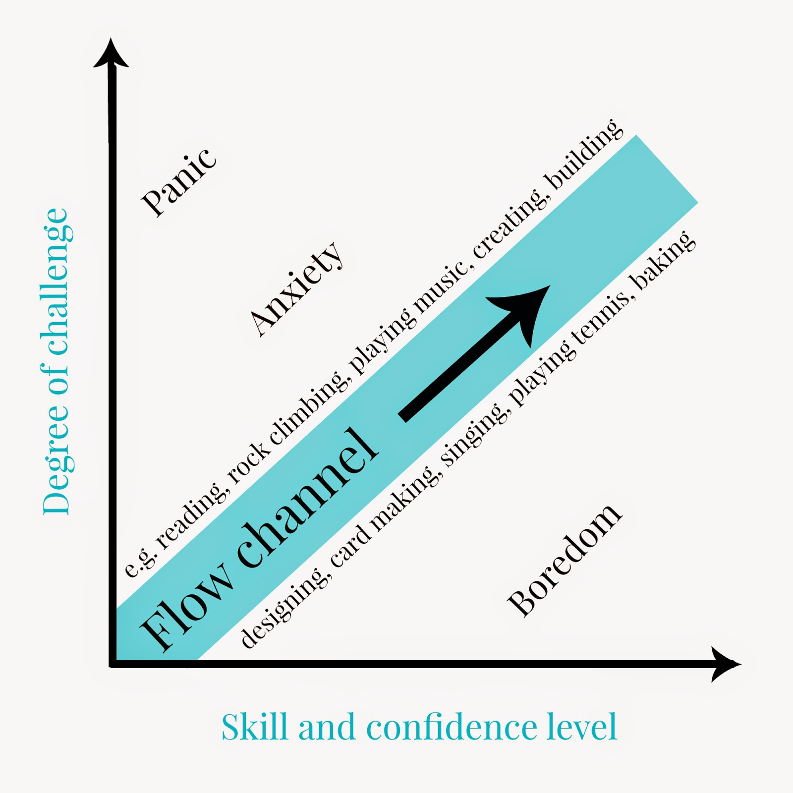 What Is A Flow Diagram Bird Of Internal Organ Mihaly Csikszentmihalyi 39s Idea 39flow 39 And How We Can