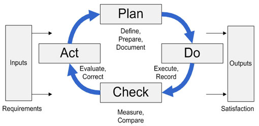 SupplyChainDiary (Sanjeevs): PDCA!! SCM Improvement Tool....