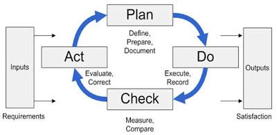 SupplyChainDiary (Sanjeevs): PDCA!! SCM Improvement Tool....