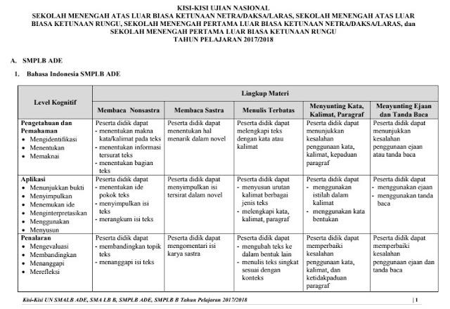 Download Kisi-Kisi UN SMALB-SMPLB Tahun 2018 PDF