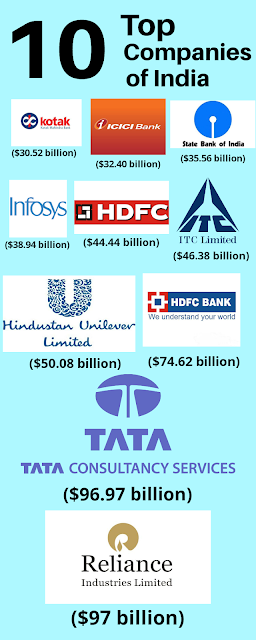 top 10 companis of India