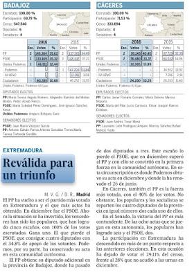 Resultados de las elecciones generales, en junio de 2016, en Extremadura.