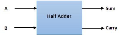 What_is_Half_Adder