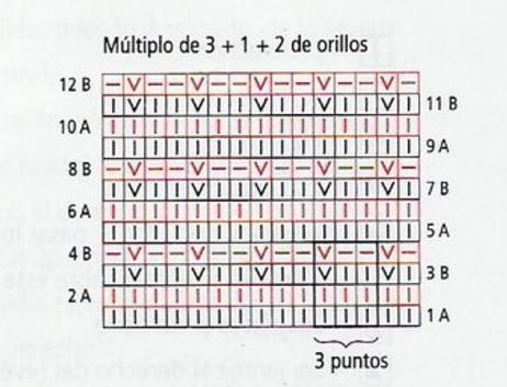 como se leen los patrones de dos agujas