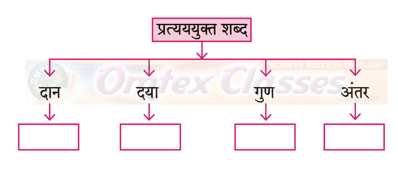 Chapter 5: गुरुबानी Balbharati solutions for Hindi - Yuvakbharati 12th Standard HSC Maharashtra State Board chapter 5 - गुरुबानी [Latest edition]