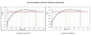 Gravik Evaluasi Kinerja Struktur Terhadap Gempa Desain MCER