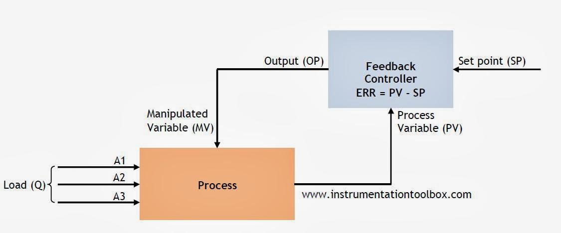 Closed Loop Feed Forward Diagrams - Circuit Connection Diagram •