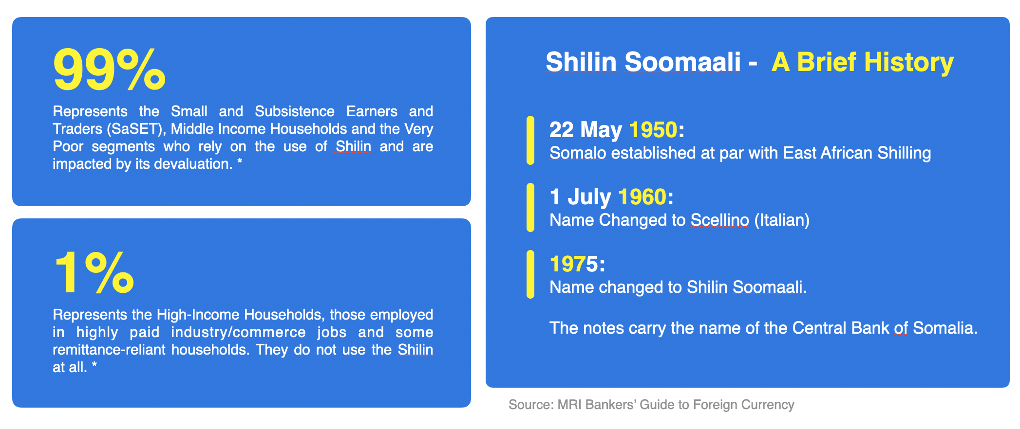 Somalia's Currency (Shilin) Reform: Risks & Options