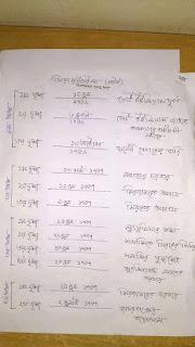 এইচ এস সি বাংলা ১ম পত্র পদ্য ও গদ্য নোট|বাংলা ১ম পত্র এইচ এস সি নোট
