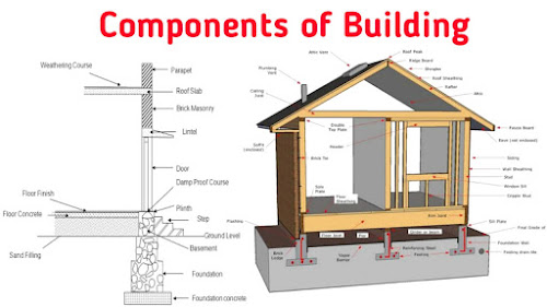 component of building in hindi