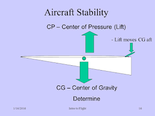 What is center of pressure?